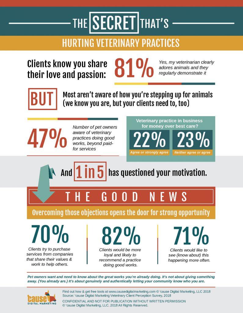 Vet White Paper Infographic
